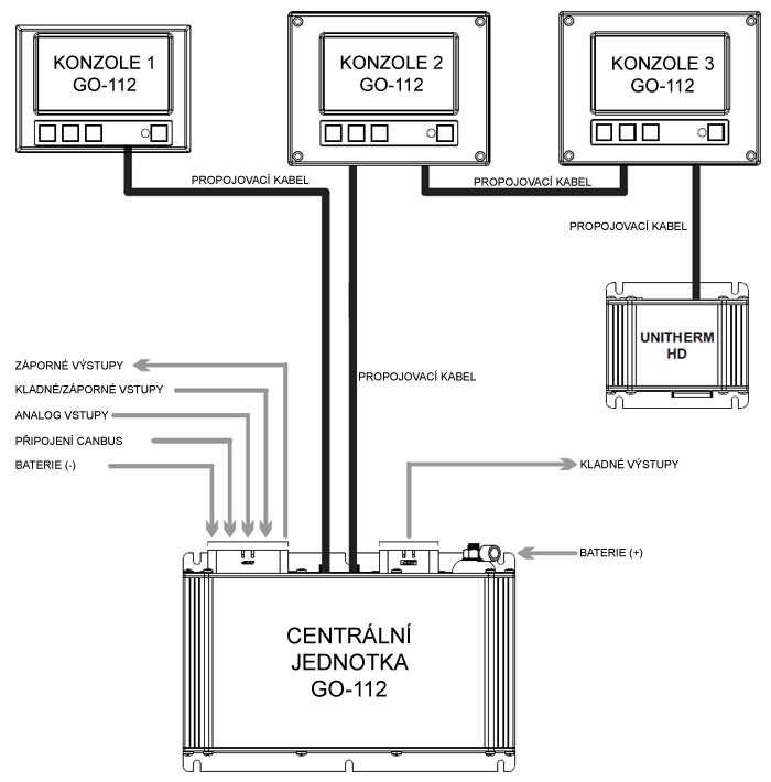 GO-112 schéma zapojení
