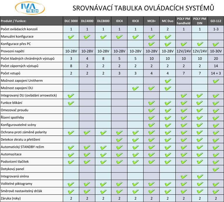 srovnávací tabulka ovládacích systémů